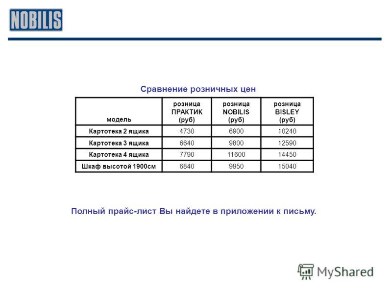Сравнение розничных цен модель розница ПРАКТИК (руб) розница NOBILIS (руб) розница BISLEY (руб) Картотека 2 ящика4730690010240 Картотека 3 ящика6640980012590 Картотека 4 ящика77901160014450 Шкаф высотой 1900см6840995015040 Полный прайс-лист Вы найдет