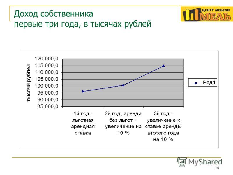 16 Доход собственника первые три года, в тысячах рублей