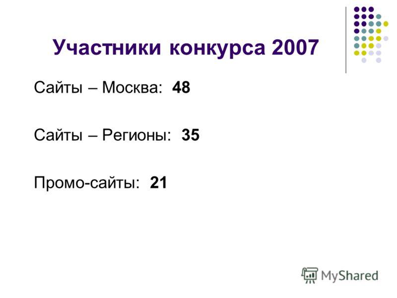 Участники конкурса 2007 Сайты – Москва: 48 Сайты – Регионы: 35 Промо-сайты: 21