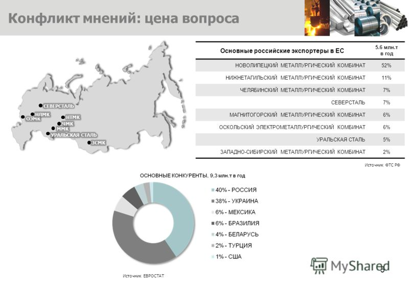 Основные российские экспортеры в ЕС 5.6 млн.т в год НОВОЛИПЕЦКИЙ МЕТАЛЛУРГИЧЕСКИЙ КОМБИНАТ52% НИЖНЕТАГИЛЬСКИЙ МЕТАЛЛУРГИЧЕСКИЙ КОМБИНАТ11% ЧЕЛЯБИНСКИЙ МЕТАЛЛУРГИЧЕСКИЙ КОМБИНАТ7% СЕВЕРСТАЛЬ7% МАГНИТОГОРСКИЙ МЕТАЛЛУРГИЧЕСКИЙ КОМБИНАТ6% ОСКОЛЬСКИЙ ЭЛЕК