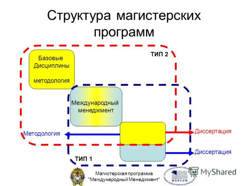 Магистерская программа Международный Менеджмент Структура магистерских программ Базовые Дисциплины методология Международный менеджмент ТИП 2 ТИП 1 Диссертация Методология Диссертация