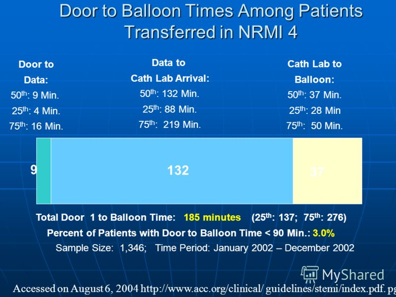 Door to Balloon Times Among Patients Transferred in NRMI 4 Door to Data: 50 th : 9 Min. 25 th : 4 Min. 75 th : 16 Min. Data to Cath Lab Arrival: 50 th : 132 Min. 25 th : 88 Min. 75 th : 219 Min. Cath Lab to Balloon: 50 th : 37 Min. 25 th : 28 Min 75