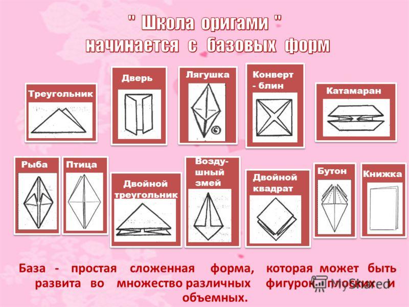 Треугольник Дверь Лягушка Конверт - блин Катамаран РыбаПтица Двойной треугольник Возду- шный змей Двойной квадрат Бутон Книжка База - простая сложенная форма, которая может быть развита во множество различных фигурок плоских и объемных.