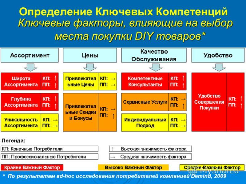 Определение Ключевых Компетенций Ключевые факторы, влияющие на выбор места покупки DIY товаров* * По результатам ad-hoc исследования потребителей компанией Demind, 2009