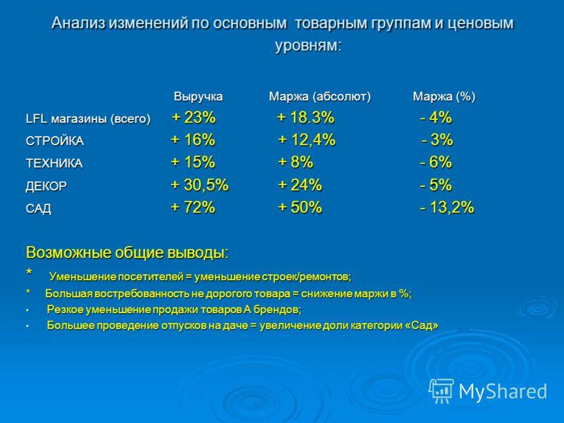 Анализ изменений по основным товарным группам и ценовым уровням: Выручка Маржа (абсолют) Маржа (%) Выручка Маржа (абсолют) Маржа (%) LFL магазины (всего) + 23% + 18.3% - 4% СТРОЙКА + 16% + 12,4% - 3% ТЕХНИКА + 15% + 8% - 6% ДЕКОР + 30,5% + 24% - 5% С