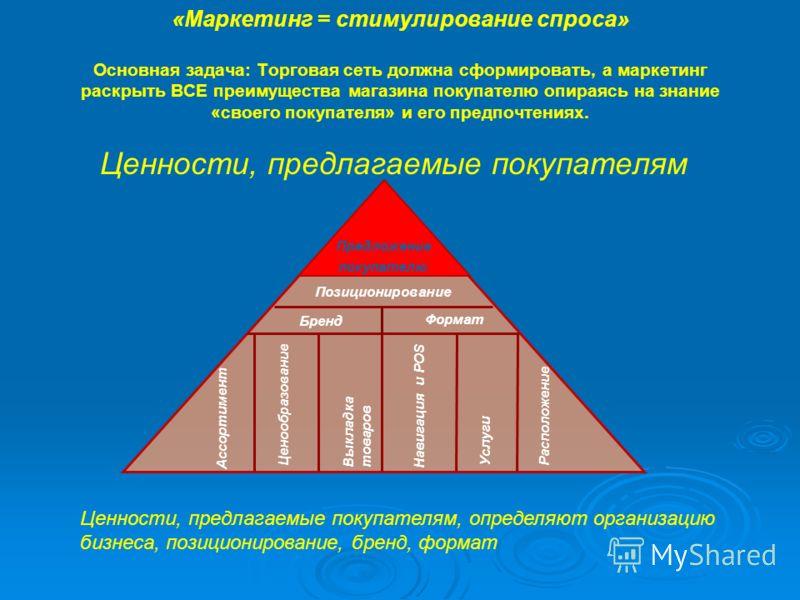 «Маркетинг = стимулирование спроса» Основная задача: Торговая сеть должна сформировать, а маркетинг раскрыть ВСЕ преимущества магазина покупателю опираясь на знание «своего покупателя» и его предпочтениях. Ценности, предлагаемые покупателям Предложен