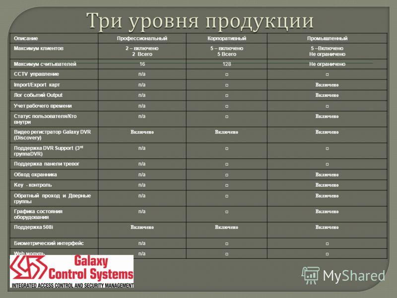 ОписаниеПрофессиональныйКорпоративныйПромышленный Максимум клиентов2 – включено 2 Всего 5 – включено 5 Всего 5 –Включено Не ограничено Максимум считывателей16128Не ограничено CCTV управлениеn/a Import/Export картn/a Включено Лог событий Outputn/a Вкл