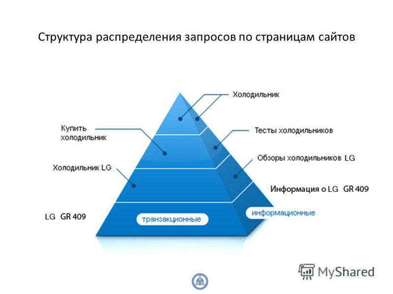 Структура распределения запросов по страницам сайтов