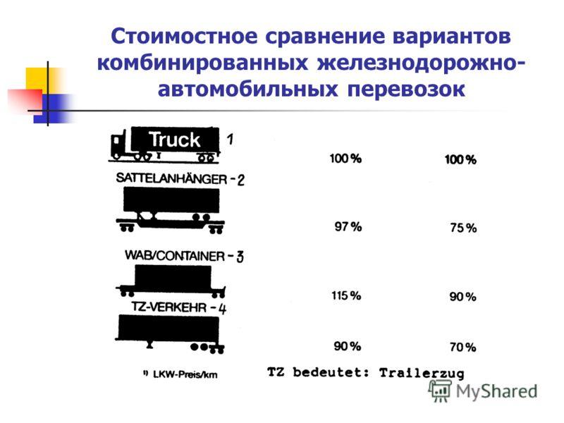 Стоимостное сравнение вариантов комбинированных железнодорожно- автомобильных перевозок