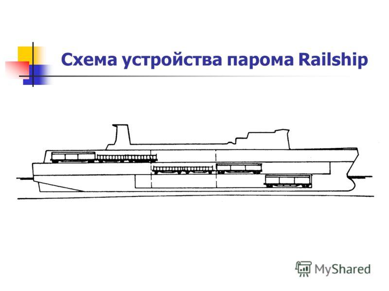 Схема устройства парома Railship