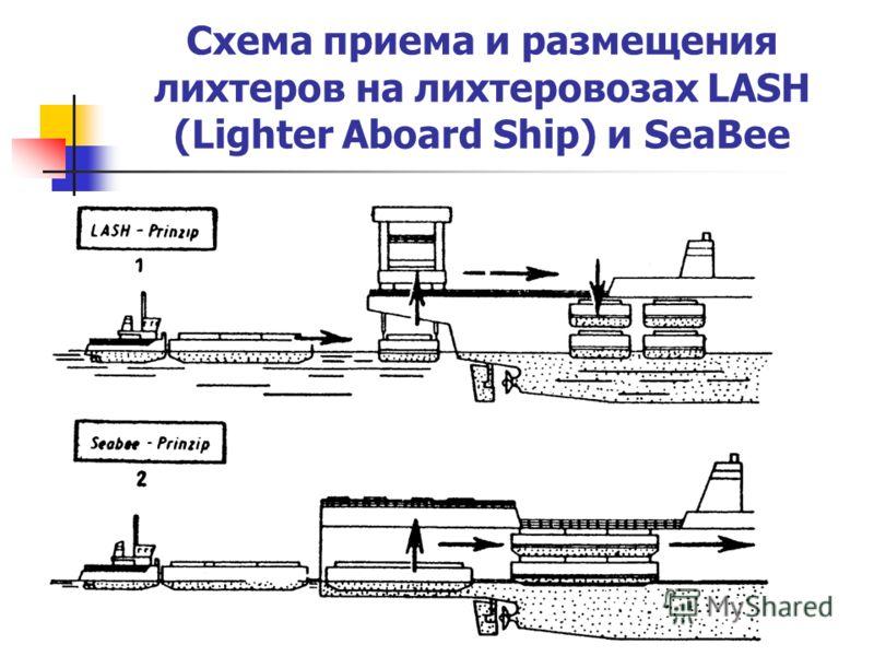 Схема приема и размещения лихтеров на лихтеровозах LASH (Lighter Aboard Ship) и SeaBee