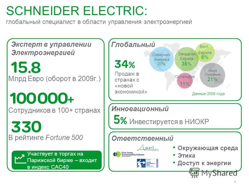 4 SCHNEIDER ELECTRIC: глобальный специалист в области управления электроэнергией Участвует в торгах на Парижской бирже – входит в индекс CAC40 Млрд Евро (оборот в 2009г.) Сотрудников в 100+ странах В рейтинге Fortune 500 Данные 2009 года Северная Аме