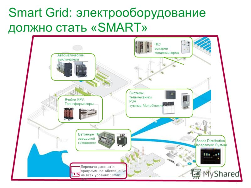 7 Smart Grid: электрооборудование должно стать «SMART» Ячейки КРУ, Трансформаторы Бетонные ТП заводской готовности Системы телемеханики РЗА «умные Моноблоки» Scada Distribution Management System НКУ Батареи конденсаторов Автоматические выключатели Пе