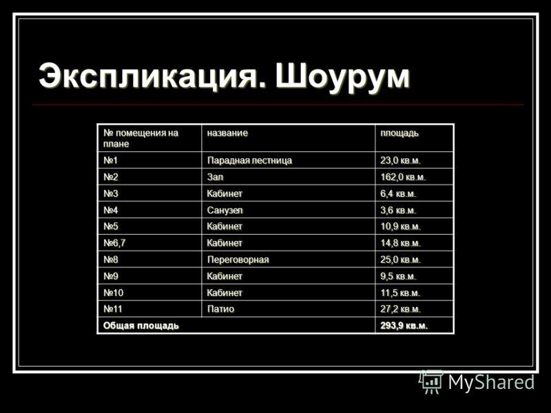 Экспликация. Шоурум помещения на плане помещения на планеназваниеплощадь 1 Парадная лестница 23,0 кв.м. 2Зал 162,0 кв.м. 3Кабинет 6,4 кв.м. 4Санузел 3,6 кв.м. 5Кабинет 10,9 кв.м. 6,7Кабинет 14,8 кв.м. 8Переговорная 25,0 кв.м. 9Кабинет 9,5 кв.м. 10Каб