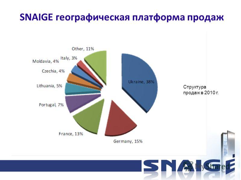 SNAIGE географическая платформа продаж Структура продаж в 2010 г.