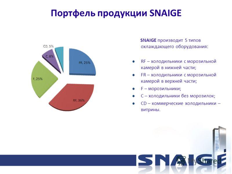 Портфель продукции SNAIGE SNAIGE производит 5 типов охлаждающего оборудования: RF – холодильники с морозильной камерой в нижней части; FR – холодильники с морозильной камерой в верхней части; F – морозильники; C – холодильники без морозилок; CD – ком