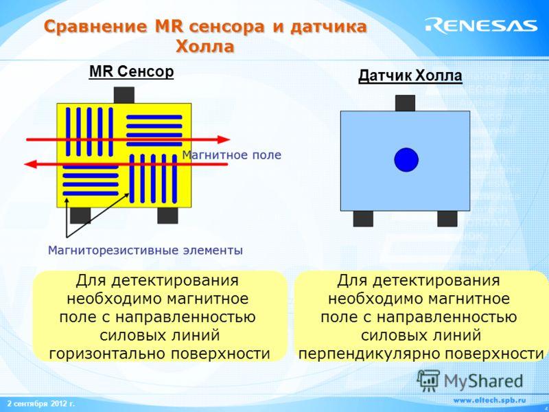 2 сентября 2012 г. 4 Сравнение MR сенсора и датчика Холла Для детектирования необходимо магнитное поле с направленностью силовых линий горизонтально поверхности Для детектирования необходимо магнитное поле с направленностью силовых линий перпендикуля