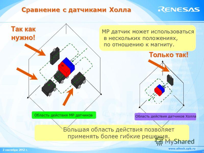 2 сентября 2012 г. 5 Сравнение с датчиками Холла Большая область действия позволяет применять более гибкие решения. Только так! Так как нужно!