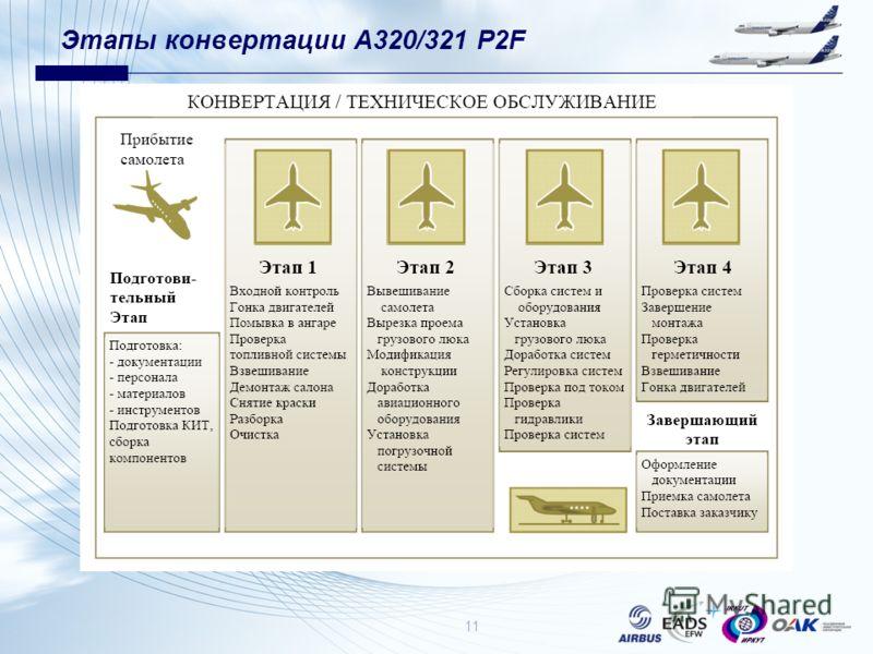 Этапы конвертации А320/321 P2F 11
