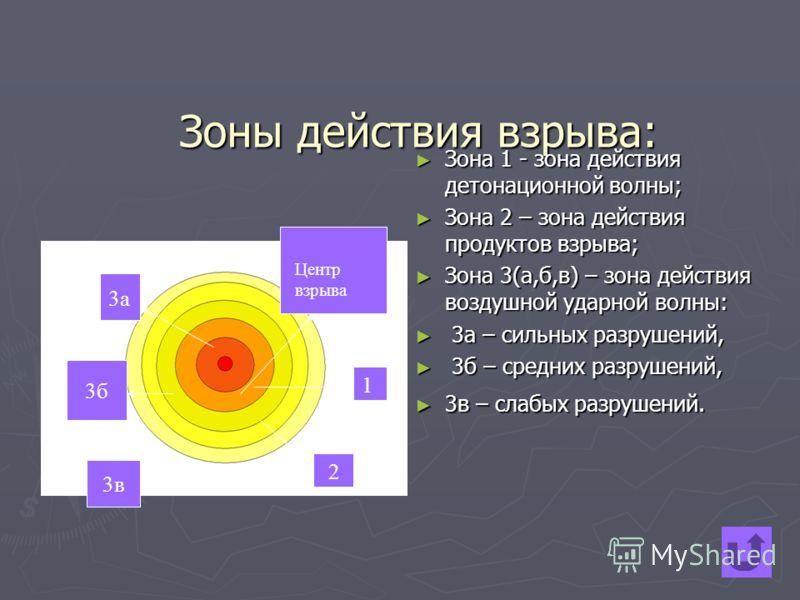 Зоны действия взрыва: Зона 1 - зона действия детонационной волны; Зона 1 - зона действия детонационной волны; Зона 2 – зона действия продуктов взрыва; Зона 2 – зона действия продуктов взрыва; Зона 3(а,б,в) – зона действия воздушной ударной волны: Зон