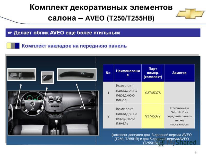 GM Daewoo Confidential9 Комплект декоративных элементов салона – AVEO (T250/T255HB) Делает облик AVEO еще более стильным Комплект накладок на переднюю панель Комплект накладок на переднюю панель No. Наименовани е Парт номер. (комплект) Заметки 1 Комп