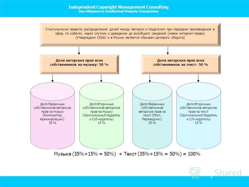 Independent Copyright Management Consulting Due Diligence in Intellectual Property Transactions Доля авторских прав всех собственников на музыку: 50 % Доля авторских прав всех собственников на текст- 50 % Стокгольмское правило распределения долей меж