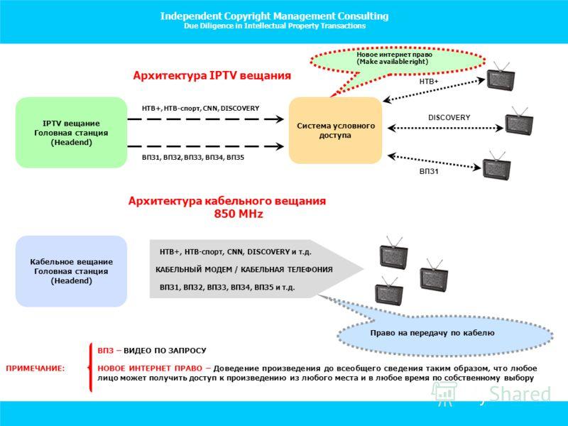 IPTV вещание Головная станция (Headend) Кабельное вещание Головная станция (Headend) Система условного доступа НТВ+, НТВ-спорт, CNN, DISCOVERY ВПЗ1, ВПЗ2, ВПЗ3, ВПЗ4, ВПЗ5 Архитектура IPTV вещания Архитектура кабельного вещания 850 MHz НТВ+, НТВ-спор