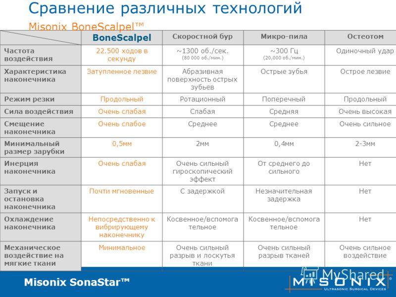 Misonix SonaStar Сравнение различных технологий BoneScalpel Скоростной бурМикро-пилаОстеотом Частота воздействия 22.500 ходов в секунду ~1300 об./сек. (80 000 об./мин.) ~300 Гц (20,000 об./мин.) Одиночный удар Характеристика наконечника Затупленное л