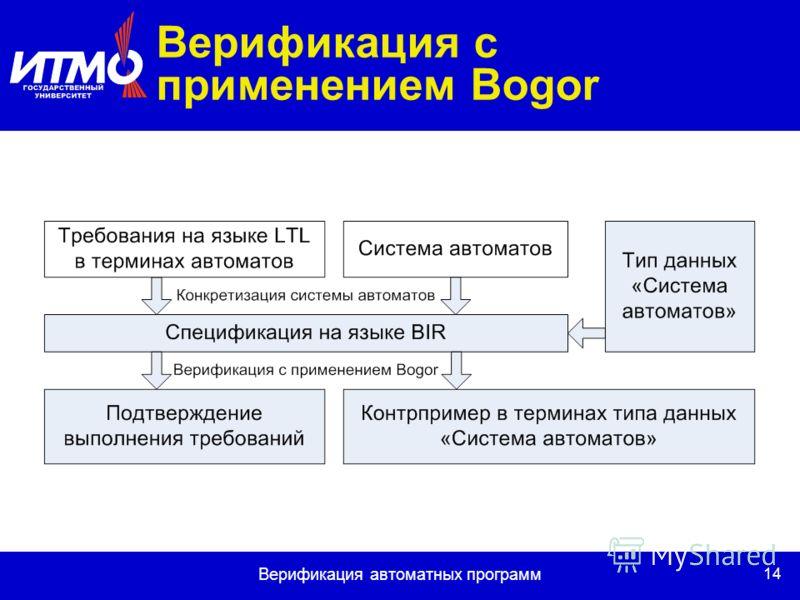 14 Верификация автоматных программ Верификация с применением Bogor