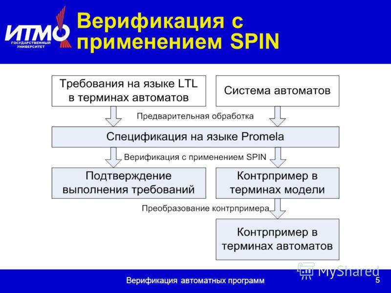 5 Верификация автоматных программ Верификация с применением SPIN