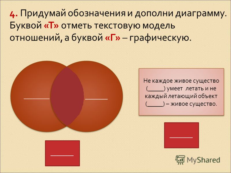 4. Придумай обозначения и дополни диаграмму. Буквой «Т» отметь текстовую модель отношений, а буквой «Г» – графическую. Не каждое живое существо (_____) умеет летать и не каждый летающий объект (_____) – живое существо. ________