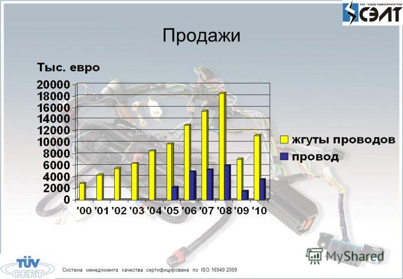 Продажи Система менеджмента качества сертифицирована по ISO 16949:2009