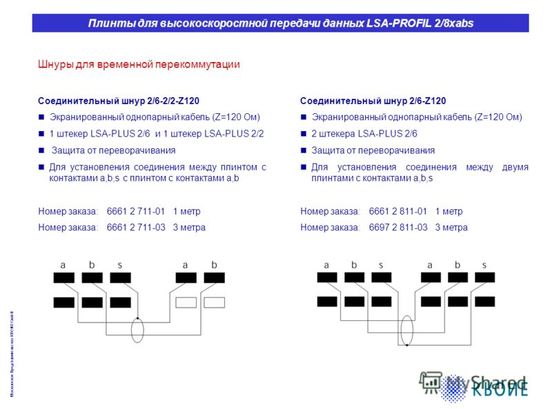 Московское Представительство KRONE GmbH Плинты для высокоскоростной передачи данных LSA-PROFIL 2/8xabs Шнуры для временной перекоммутации Соединительный шнур 2/6-2/2-Z120 Экранированный однопарный кабель (Z=120 Ом) 1 штекер LSA-PLUS 2/6 и 1 штекер LS