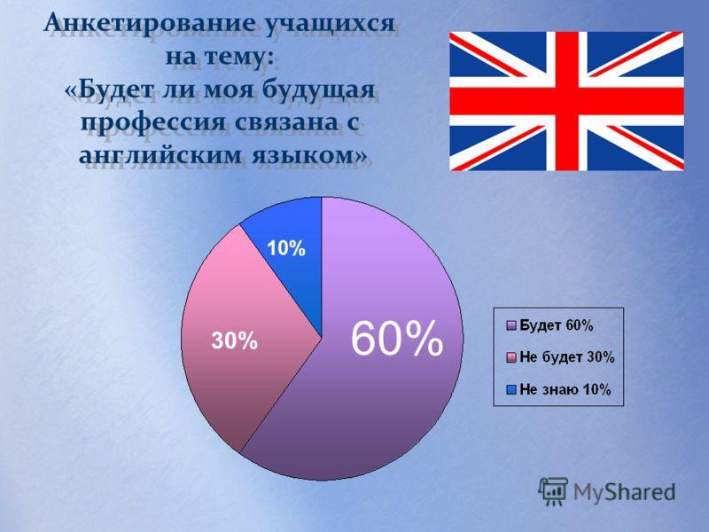 Анкетирование учащихся на тему: «Будет ли моя будущая профессия связана с английским языком» 60% 30% 10%