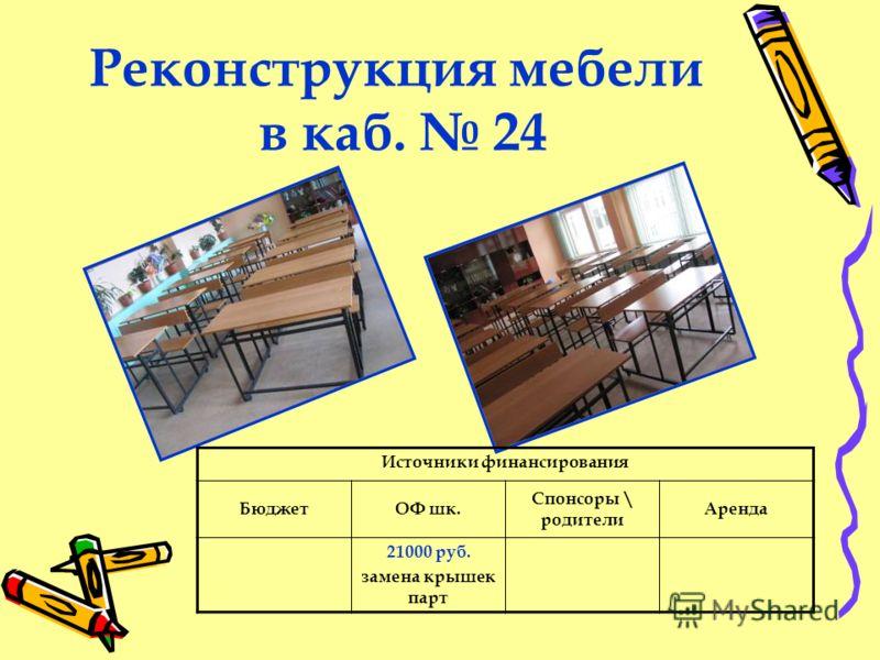Реконструкция мебели в каб. 24 Источники финансирования БюджетОФ шк. Спонсоры \ родители Аренда 21000 руб. замена крышек парт