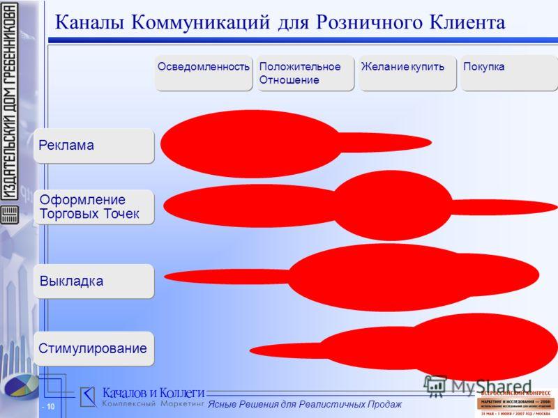 Ясные Решения для Реалистичных Продаж - 10 Каналы Коммуникаций для Розничного Клиента ОсведомленностьПоложительное Отношение Желание купить Выкладка Реклама Стимулирование Покупка Оформление Торговых Точек