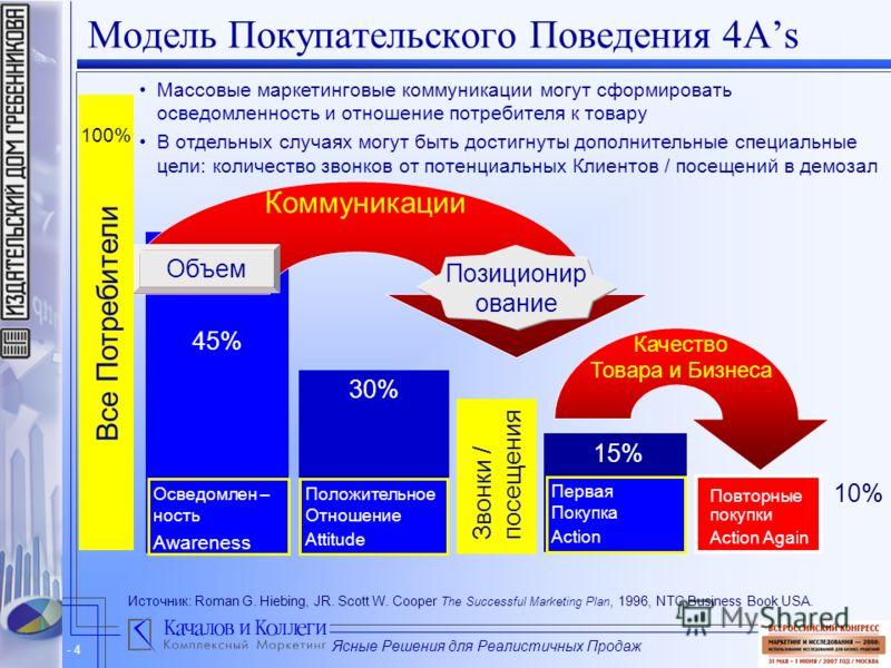 Ясные Решения для Реалистичных Продаж - 4 Модель Покупательского Поведения 4As 45% 30% 15% Повторные покупки Action Again Массовые маркетинговые коммуникации могут сформировать осведомленность и отношение потребителя к товару В отдельных случаях могу
