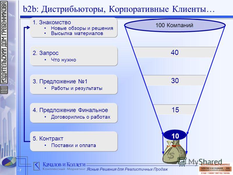 Ясные Решения для Реалистичных Продаж - 7 40 b2b: Дистрибьюторы, Корпоративные Клиенты… 1. Знакомство Новые обзоры и решения Высылка материалов 2. Запрос Что нужно 3. Предложение 1 Работы и результаты 4. Предложение Финальное Договорились о работах 5