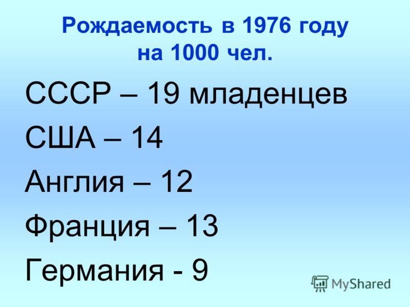 Рождаемость в 1976 году на 1000 чел. СССР – 19 младенцев США – 14 Англия – 12 Франция – 13 Германия - 9
