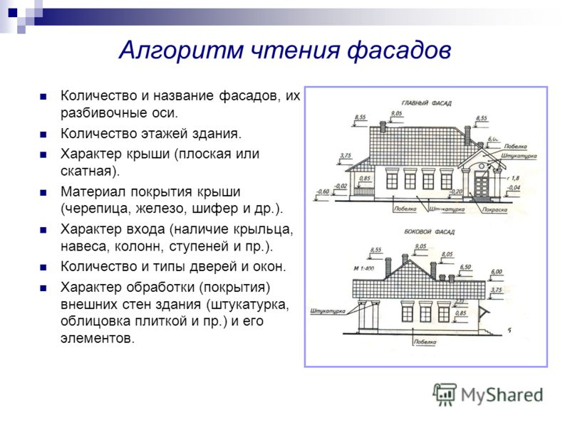 Алгоритм чтения фасадов Количество и название фасадов, их разбивочные оси. Количество этажей здания. Характер крыши (плоская или скатная). Материал покрытия крыши (черепица, железо, шифер и др.). Характер входа (наличие крыльца, навеса, колонн, ступе