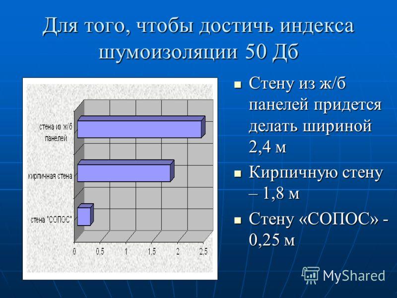 Для того, чтобы достичь индекса шумоизоляции 50 Дб Стену из ж/б панелей придется делать шириной 2,4 м Стену из ж/б панелей придется делать шириной 2,4 м Кирпичную стену – 1,8 м Кирпичную стену – 1,8 м Стену «СОПОС» - 0,25 м Стену «СОПОС» - 0,25 м