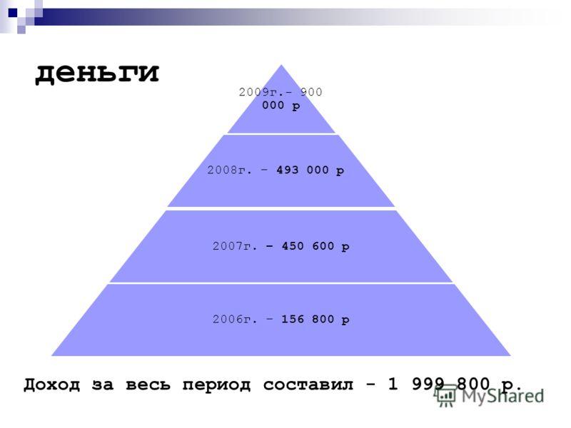деньги 2009г.- 900 000 р 2008г. – 493 000 р 2007г. – 450 600 р 2006г. – 156 800 р Доход за весь период составил - 1 999 800 р.