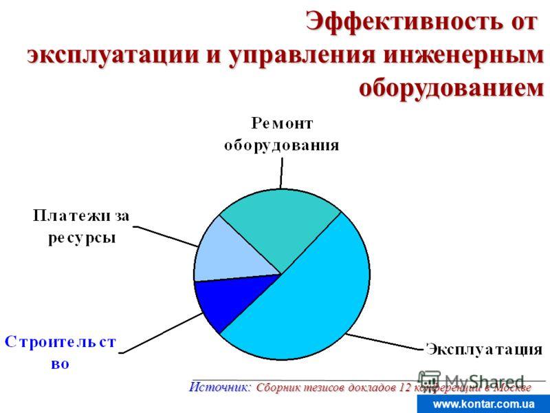 www.kontar.com.ua Эффективность от эксплуатации и управления инженерным оборудованием Источник: Сборник тезисов докладов 12 конференции в Москве
