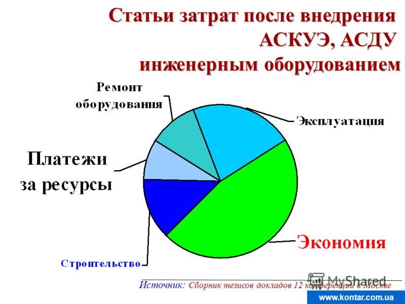 www.kontar.com.ua Статьи затрат после внедрения АСКУЭ, АСДУ инженерным оборудованием Источник: Сборник тезисов докладов 12 конференции в Москве