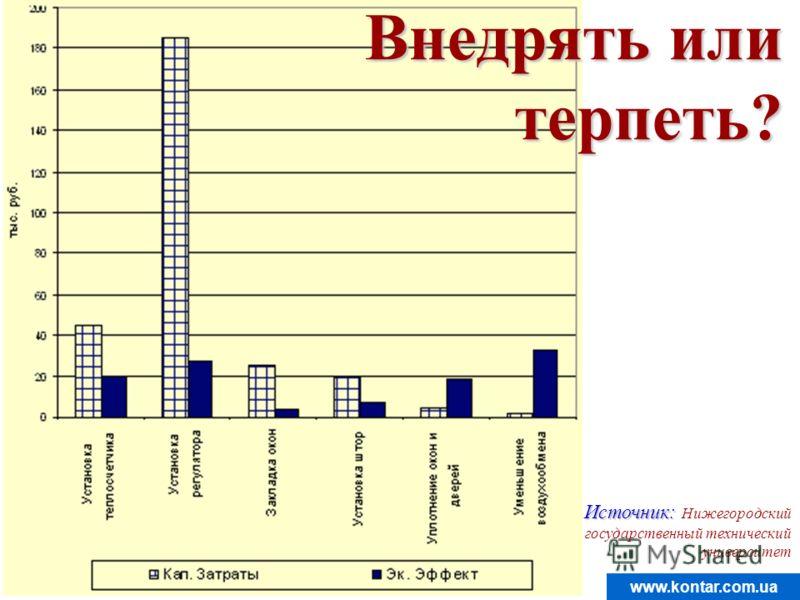www.kontar.com.ua Источник: Источник: Нижегородский государственный технический университет Внедрять или терпеть?