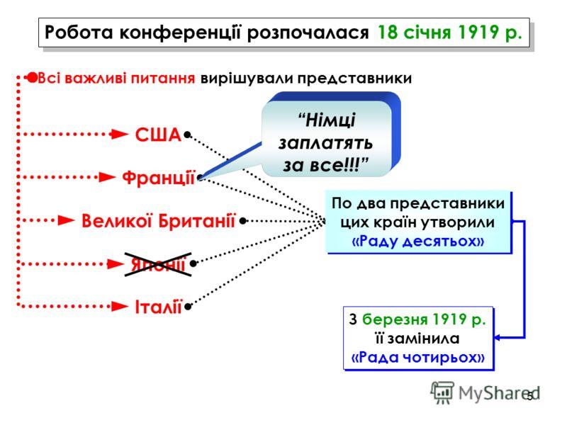 5 Робота конференції розпочалася 18 січня 1919 р. Всі важливі питання вирішували представники США Франції Великої Британії Японії Італії З березня 1919 р. її замінила «Рада чотирьох» З березня 1919 р. її замінила «Рада чотирьох» По два представники ц
