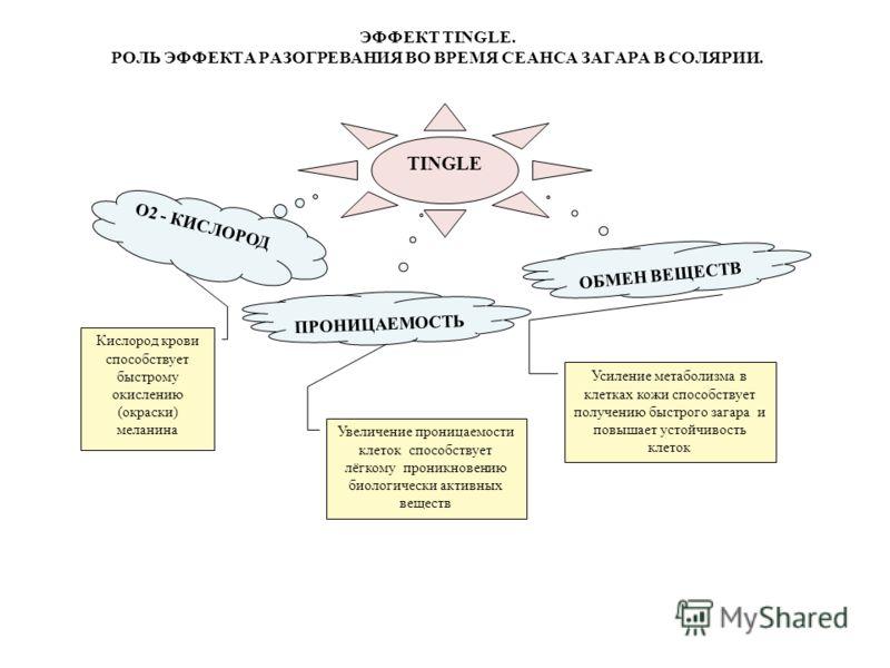 TINGLE O2 - КИСЛОРОД ПРОНИЦАЕМОСТЬ ОБМЕН ВЕЩЕСТВ Кислород крови способствует быстрому окислению (окраски) меланина Увеличение проницаемости клеток способствует лёгкому проникновению биологически активных веществ Усиление метаболизма в клетках кожи сп