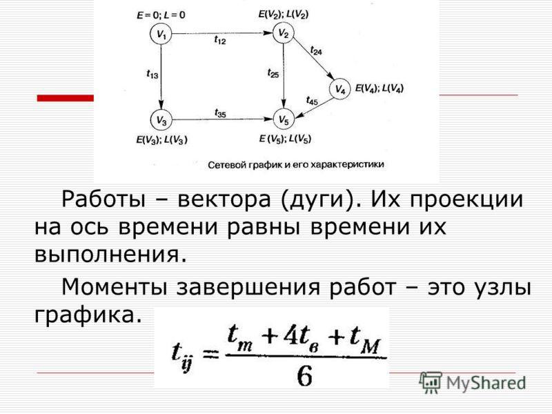 Работы – вектора (дуги). Их проекции на ось времени равны времени их выполнения. Моменты завершения работ – это узлы графика.