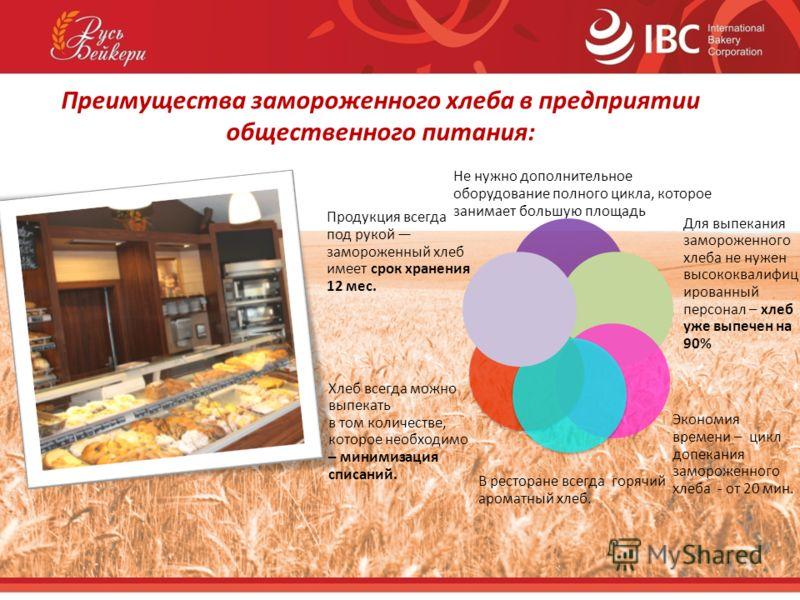 Преимущества замороженного хлеба в предприятии общественного питания: Не нужно дополнительное оборудование полного цикла, которое занимает большую площадь Для выпекания замороженного хлеба не нужен высококвалифиц ированный персонал – хлеб уже выпечен