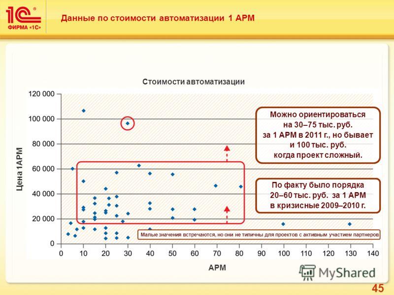 45 Данные по стоимости автоматизации 1 АРМ Стоимости автоматизации Цена 1АРМ АРМ По факту было порядка 20–60 тыс. руб. за 1 АРМ в кризисные 2009–2010 г. Можно ориентироваться на 30–75 тыс. руб. за 1 АРМ в 2011 г., но бывает и 100 тыс. руб. когда прое